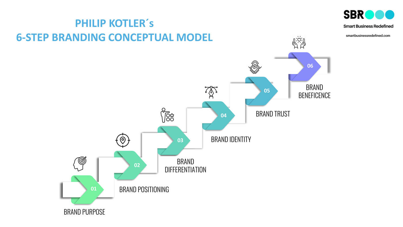infographic brand identity / brand mantra / brand beneficence / authentic marketing / by Philip Kotler