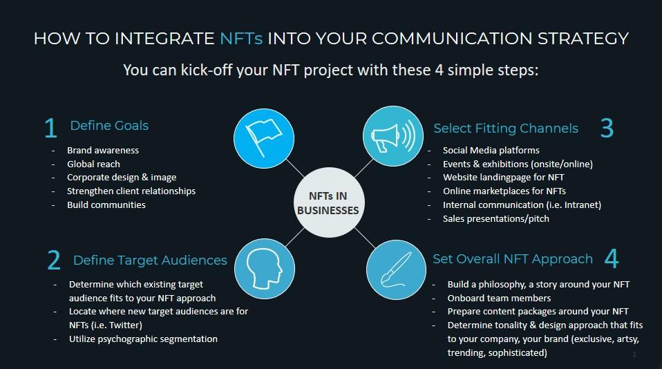 NFT integration communication mix - Infographic